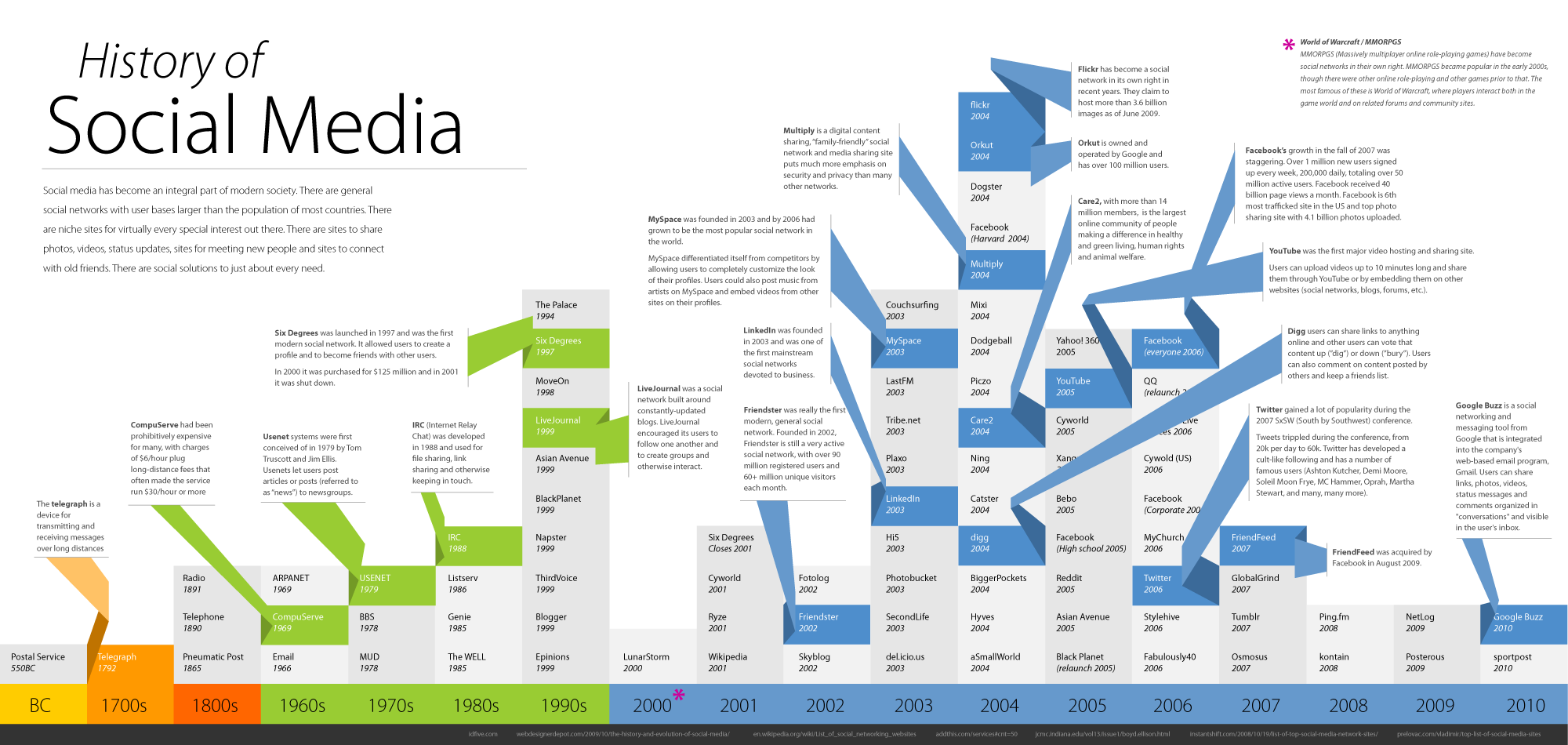 The History Of Social Media - Social Media for Business and ...